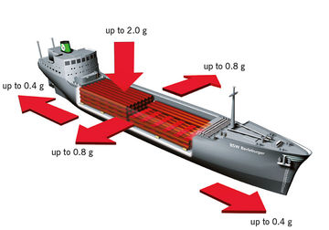 Acceleration forces during waterway