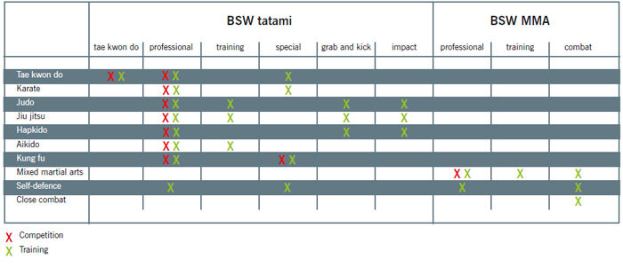 Suitability Attributes BSW Martial Arts Mats