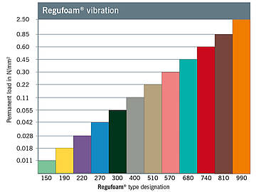 Load Range Repupol vibration material